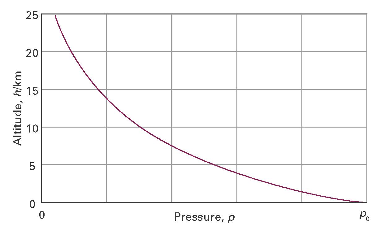 Impact - Us weather map barometric pressure